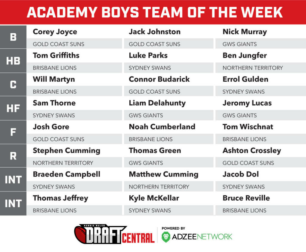 22f3b23108 Team of the Week: Academy sides - Round 2 - Aussie Rules Draft Central