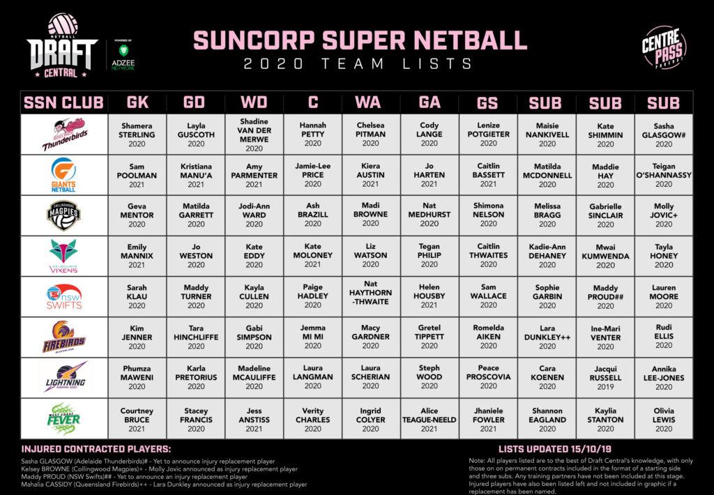2020 Suncorp Super Netball team lists finalised   Netball ...
