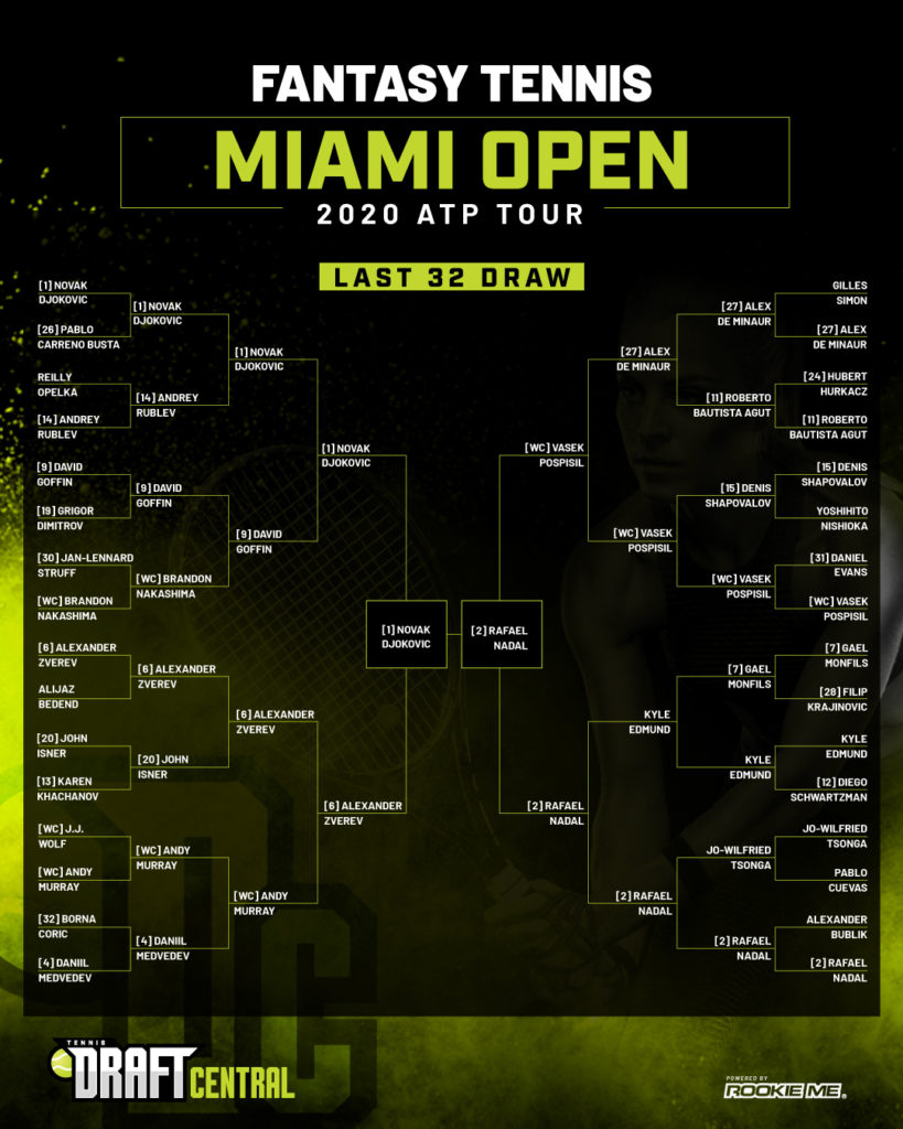 2020 Atp Miami Open Fantasy Tennis Djokovic And Nadal To Go Head To Head In Final Tennis Central